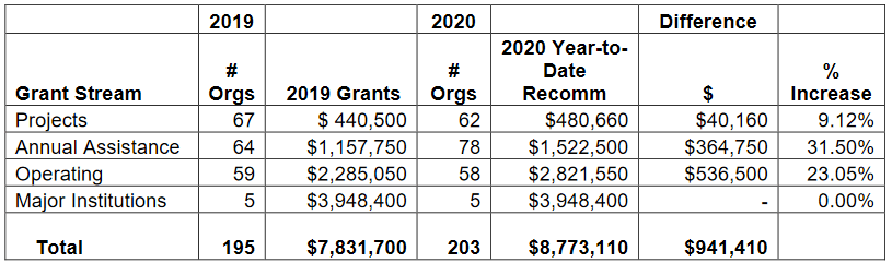 """Table taken from City of Vancouver, """"2020 Cultural Grants (Operating, Annual Assistance, Projects, Cultural Learning and Sharing)"""", p. 7."""
